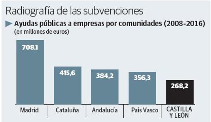 Las ayudas públicas al sector privado de Castilla y León caen a mínimos históricos