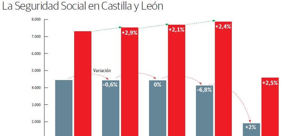 Un respiro para las cuentas de la Seguridad Social en Castilla y León