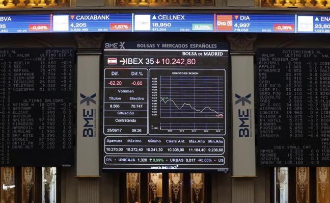 El Ibex baja un 0,26% y se despide de los 10.200 puntos