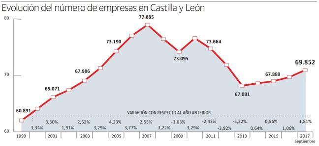 Castilla y León recupera una cuarta parte de las empresas perdidas y roza las 70.000