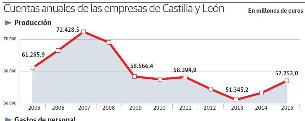 Las empresas de la región declaran a Hacienda crecimientos récord y cifras próximas a 2008