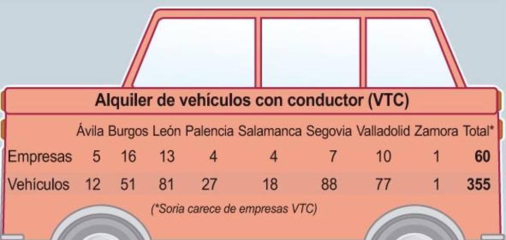 Cada vehículo de alquiler con conductor en activo de Castilla y León compite con 20 taxis