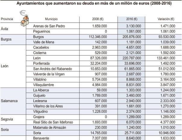 Salamanca, Valladolid, Zamora y Palencia, las que más bajaron la deuda viva durante la crisis