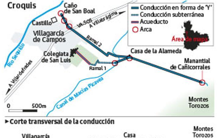 La antigua conducción de agua en Villagarcía de Campos