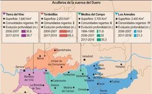 Los acuíferos de la cuenca del Duero disminuyen casi 22 metros en las últimas tres décadas