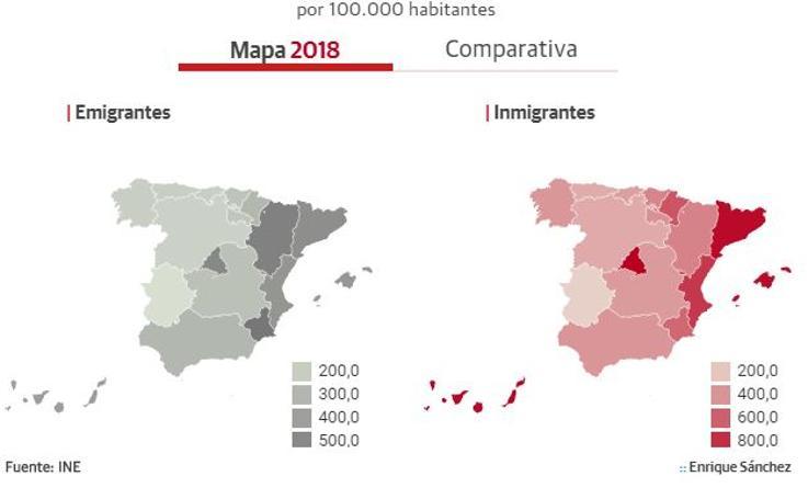 La evolución migratoria en las comunidades autónomas