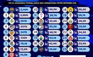 Unionistas, el club español con el ratio más alto de interacciones por seguidor en Twitter durante septiembre