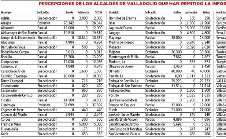 Lo que cobran los alcaldes de la provincia de Valladolid