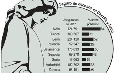 Cuatro de cada diez castellanos y leoneses tiene contratado un seguro de decesos