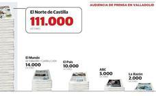 El Norte incrementa su liderazgo en Valladolid y lo mantiene en la región