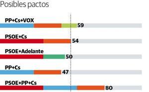 ¿Qué partidos pueden pactar para obtener el gobierno de Andalucía?