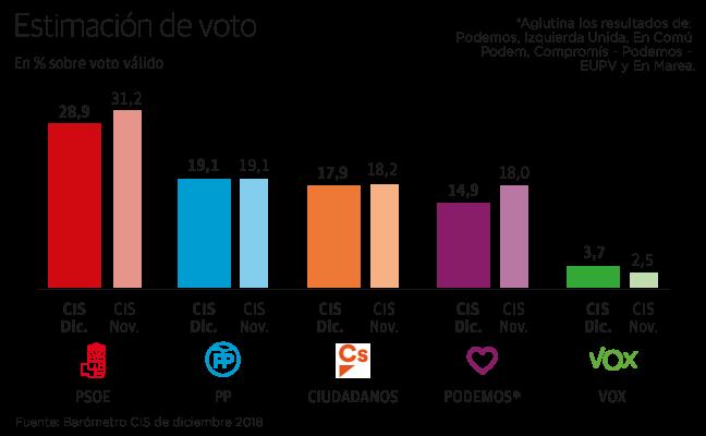 El centro derecha avanza en votos a costa de la caída de PSOE y Unidos Podemos