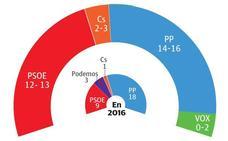 El granero del PP en Castilla y León se resiente, con subidas de PSOE y Cs