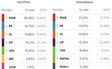 El 'Ohio español' no falla: Ponferrada vuelva a 'clavar' los resultados de las elecciones generales