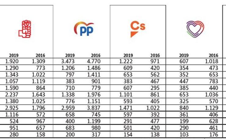 Distribución del voto por barrios en Palencia