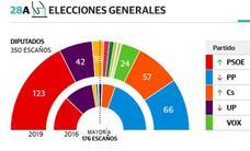 Consulta aquí los resultados de la Elecciones Generales