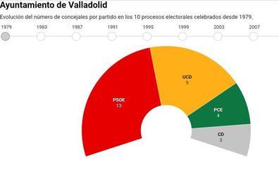 Evolución histórica de los ayuntamientos de las capitales de Castilla y León