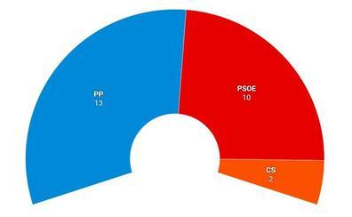 El PP conserva las diputaciones de Salamanca y Palencia, pero pierde la mayoría absoluta en Segovia