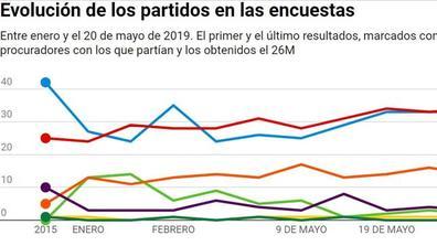 Las encuestas no confiaban en el vuelco electoral en Castilla y León