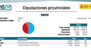 El recuento final de Interior da mayoría absoluta al PP en la Diputación de Segovia, que sale del pacto con Ciudadanos