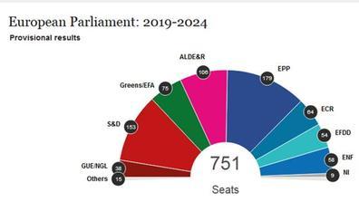 Elecciones europeas 2019: ¿Y ahora qué?