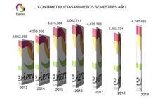 Las ventas de vinos de la DO Bierzo crecieron el 11% hasta mayo