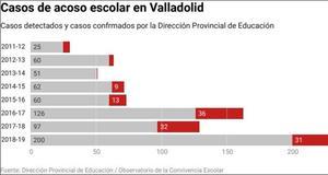 Educación detectó 200 posibles casos de acoso en Valladolid y confirmó 31